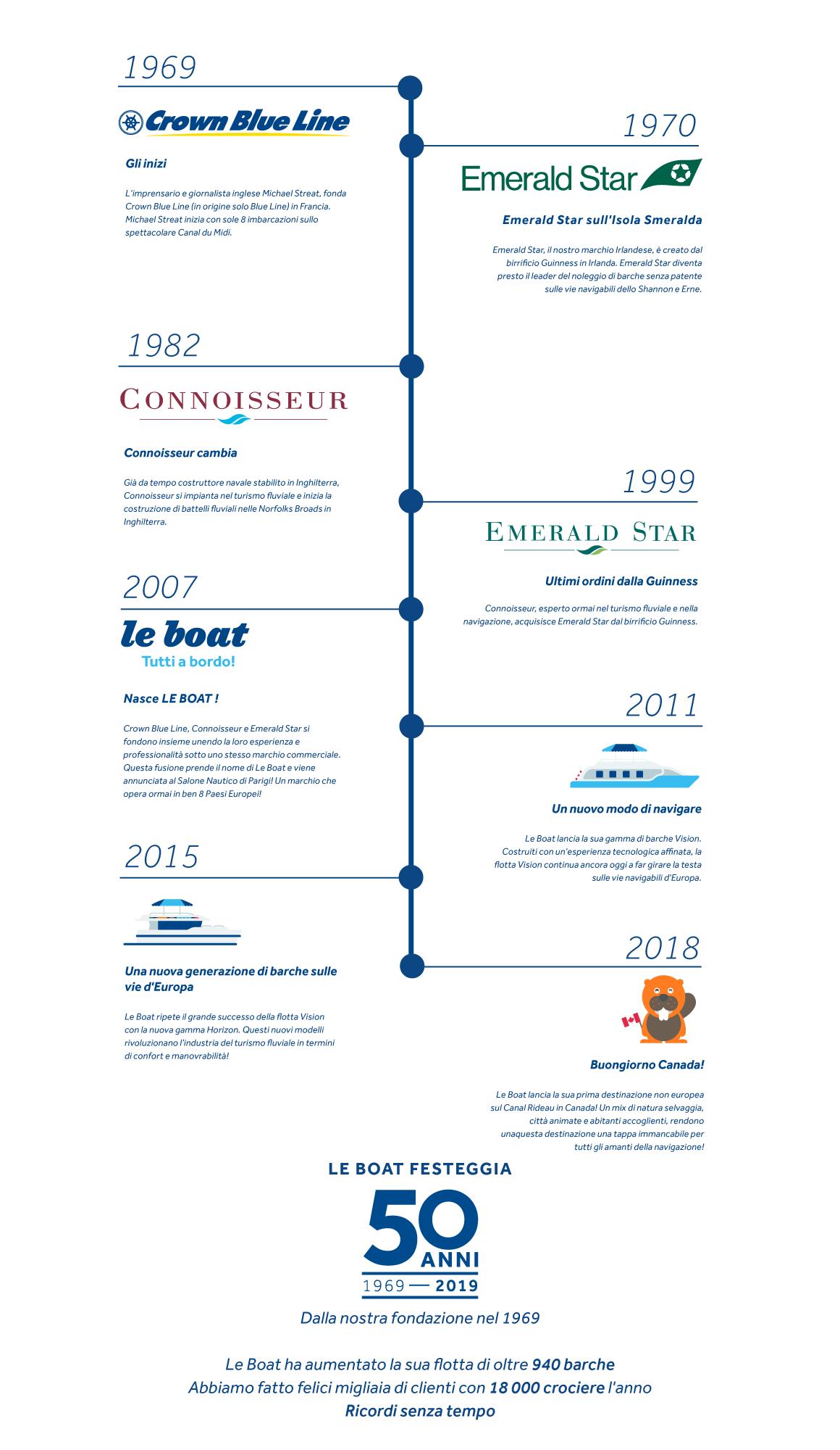 Le Boat festeggia 50 anni